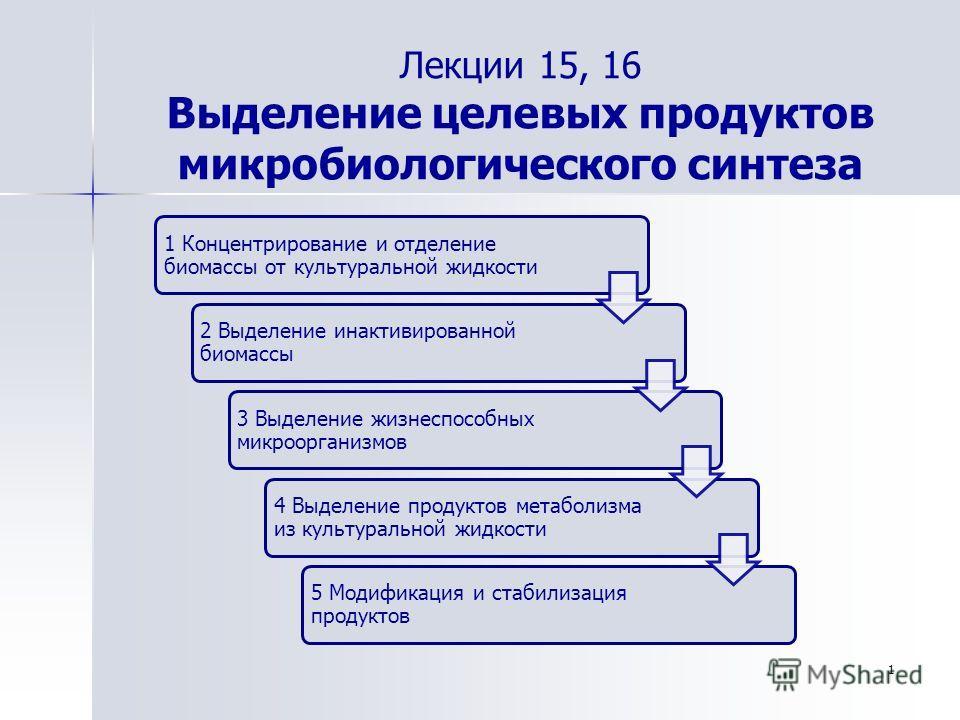 1 Лекции 15, 16 Выделение целевых продуктов микробиологического синтеза 1 Концентрирование и отделение биомассы от культуральной жидкости 2 Выделение инактивированной биомассы 3 Выделение жизнеспособных микроорганизмов 4 Выделение продуктов метаболиз