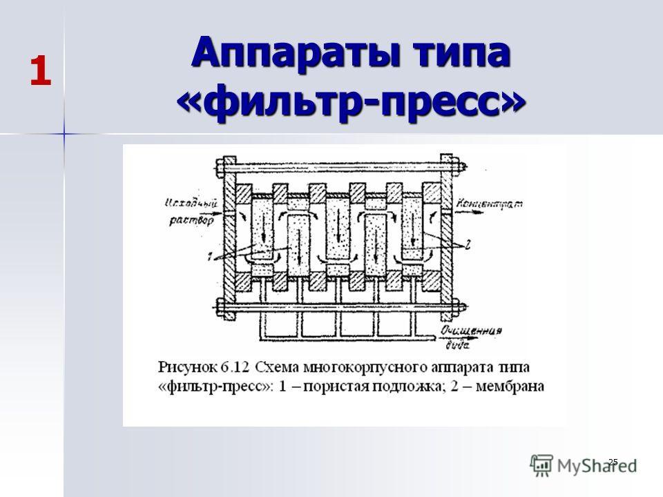 25 Аппараты типа «фильтр-пресс» 1