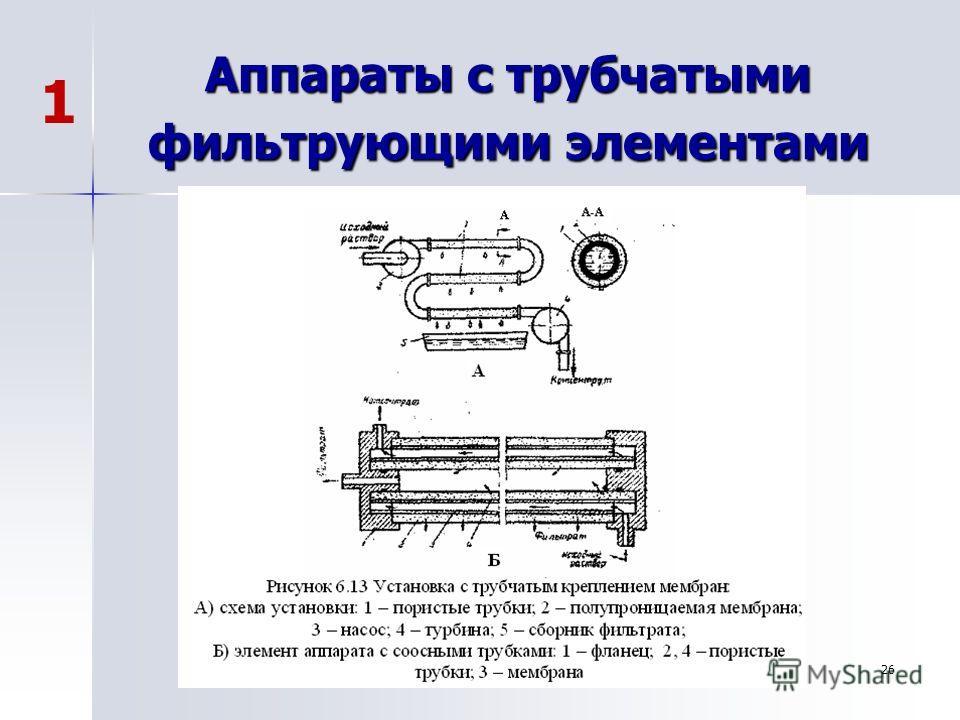 26 Аппараты с трубчатыми фильтрующими элементами 1