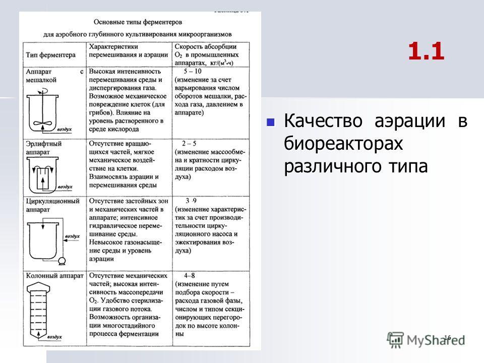 16 Качество аэрации в биореакторах различного типа Качество аэрации в биореакторах различного типа 1.1