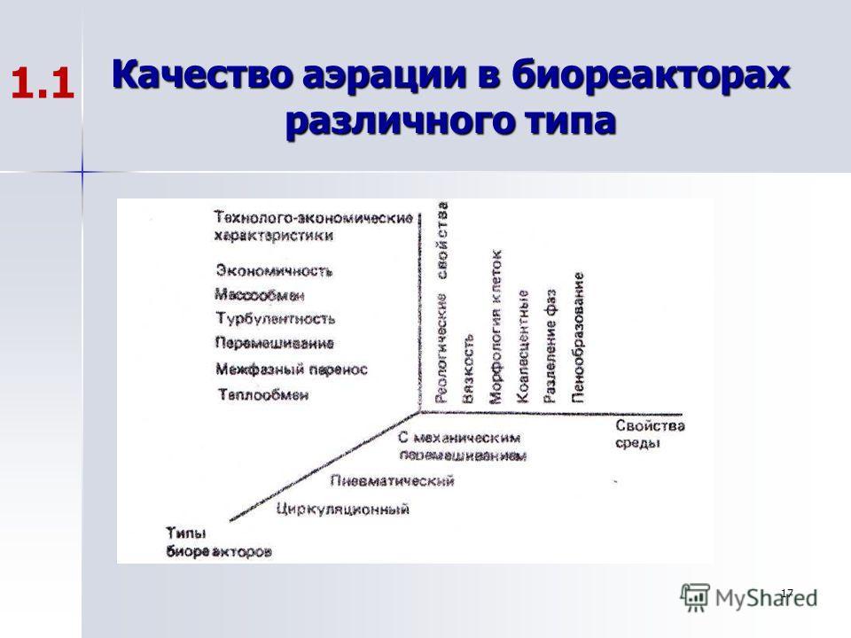 17 Качество аэрации в биореакторах различного типа 1.1