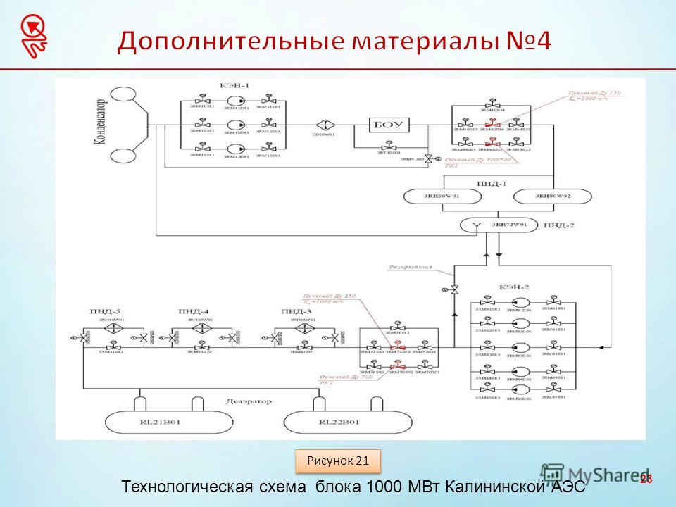 23 Рисунок 21 Технологическая схема блока 1000 МВт Калининской АЭС