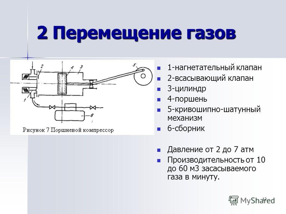 12 2 Перемещение газов 1-нагнетательный клапан 1-нагнетательный клапан 2-всасывающий клапан 2-всасывающий клапан 3-цилиндр 3-цилиндр 4-поршень 4-поршень 5-кривошипно-шатунный механизм 5-кривошипно-шатунный механизм 6-сборник 6-сборник Давление от 2 д