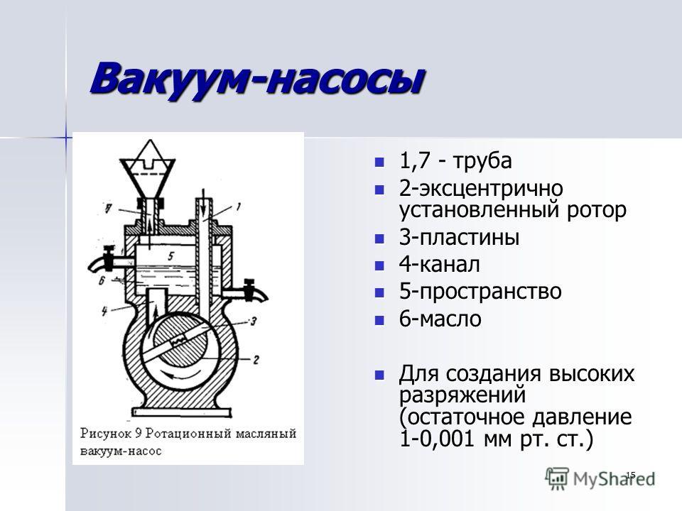 15 Вакуум-насосы 1,7 - труба 1,7 - труба 2-эксцентрично установленный ротор 2-эксцентрично установленный ротор 3-пластины 3-пластины 4-канал 4-канал 5-пространство 5-пространство 6-масло 6-масло Для создания высоких разряжений (остаточное давление 1-