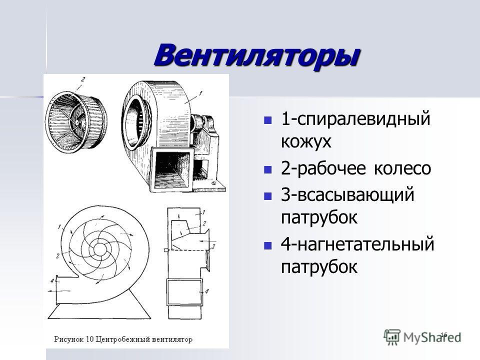16 Вентиляторы 1-спиралевидный кожух 1-спиралевидный кожух 2-рабочее колесо 2-рабочее колесо 3-всасывающий патрубок 3-всасывающий патрубок 4-нагнетательный патрубок 4-нагнетательный патрубок