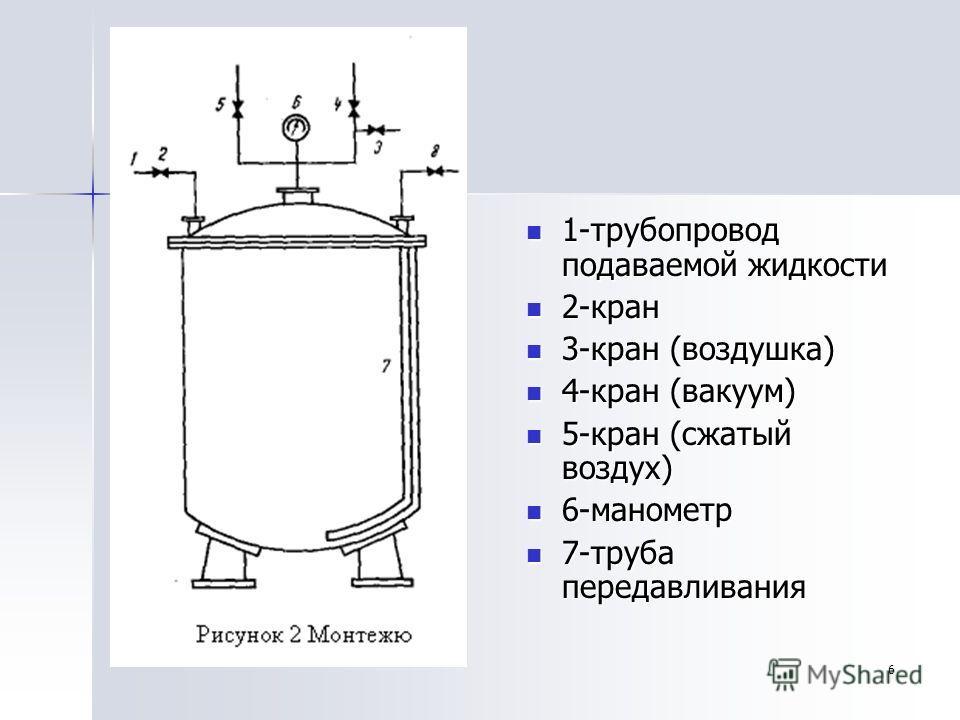 6 1-трубопровод подаваемой жидкости 1-трубопровод подаваемой жидкости 2-кран 2-кран 3-кран (воздушка) 3-кран (воздушка) 4-кран (вакуум) 4-кран (вакуум) 5-кран (сжатый воздух) 5-кран (сжатый воздух) 6-манометр 6-манометр 7-труба передавливания 7-труба