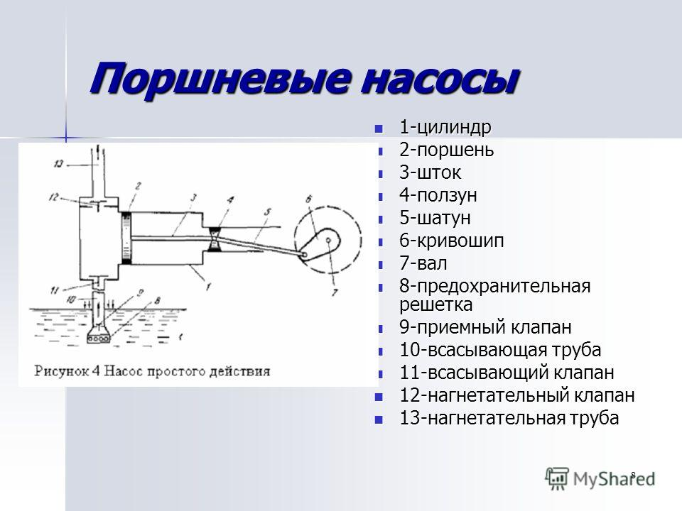 8 Поршневые насосы 1-цилиндр 1-цилиндр 2-поршень 2-поршень 3-шток 3-шток 4-ползун 4-ползун 5-шатун 5-шатун 6-кривошип 6-кривошип 7-вал 7-вал 8-предохранительная решетка 8-предохранительная решетка 9-приемный клапан 9-приемный клапан 10-всасывающая тр