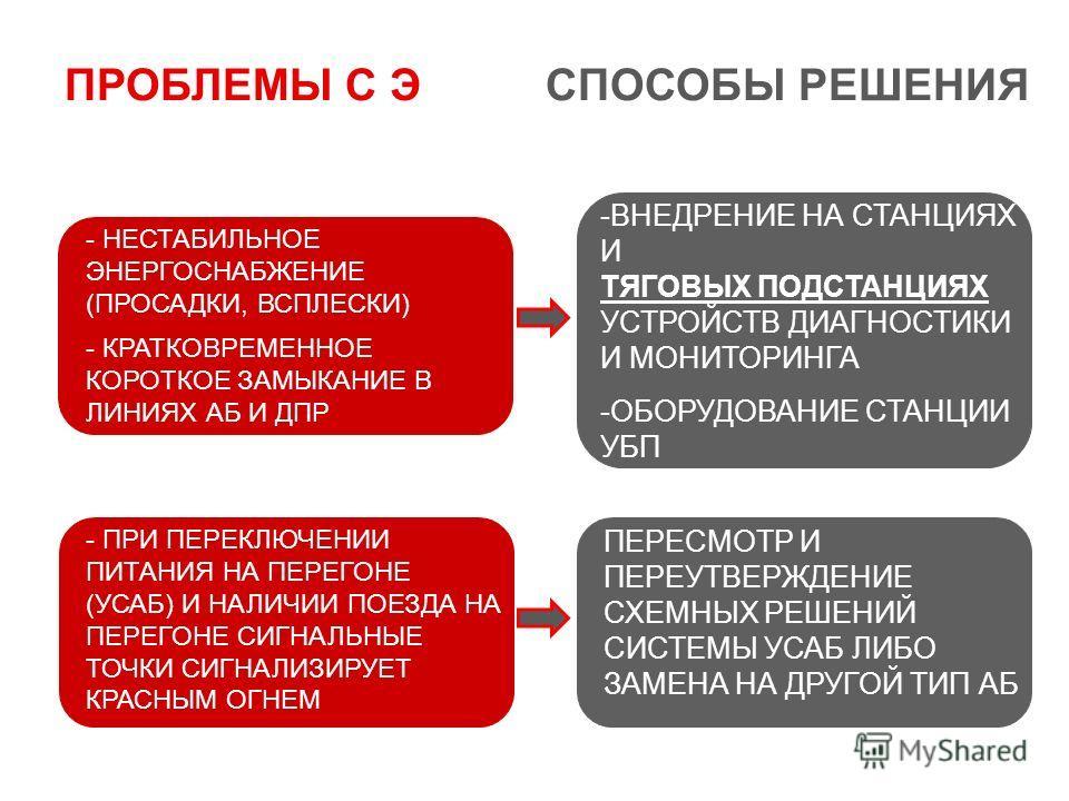 - НЕСТАБИЛЬНОЕ ЭНЕРГОСНАБЖЕНИЕ (ПРОСАДКИ, ВСПЛЕСКИ) - КРАТКОВРЕМЕННОЕ КОРОТКОЕ ЗАМЫКАНИЕ В ЛИНИЯХ АБ И ДПР -ВНЕДРЕНИЕ НА СТАНЦИЯХ И ТЯГОВЫХ ПОДСТАНЦИЯХ УСТРОЙСТВ ДИАГНОСТИКИ И МОНИТОРИНГА -ОБОРУДОВАНИЕ СТАНЦИИ УБП - ПРИ ПЕРЕКЛЮЧЕНИИ ПИТАНИЯ НА ПЕРЕГО