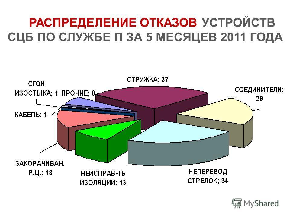 РАСПРЕДЕЛЕНИЕ ОТКАЗОВ УСТРОЙСТВ СЦБ ПО СЛУЖБЕ П ЗА 5 МЕСЯЦЕВ 2011 ГОДА
