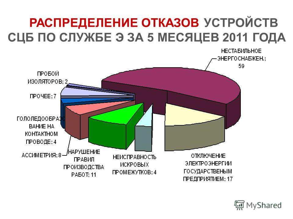 РАСПРЕДЕЛЕНИЕ ОТКАЗОВ УСТРОЙСТВ СЦБ ПО СЛУЖБЕ Э ЗА 5 МЕСЯЦЕВ 2011 ГОДА