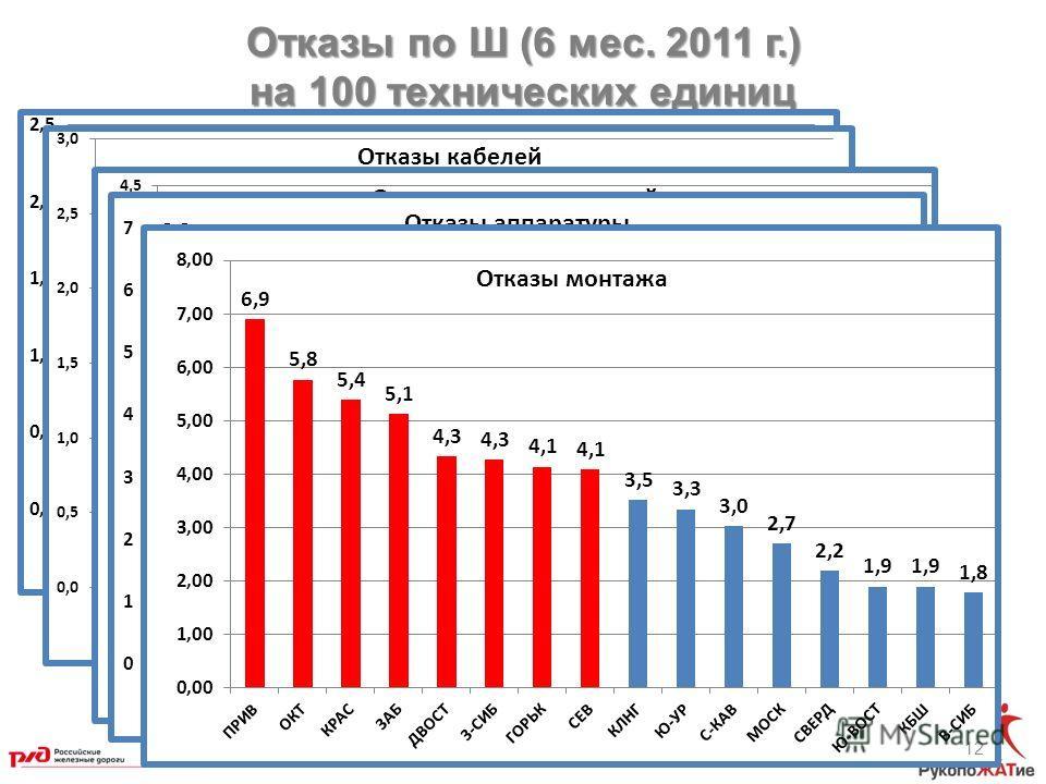 Отказы по Ш (6 мес. 2011 г.) на 100 технических единиц 12