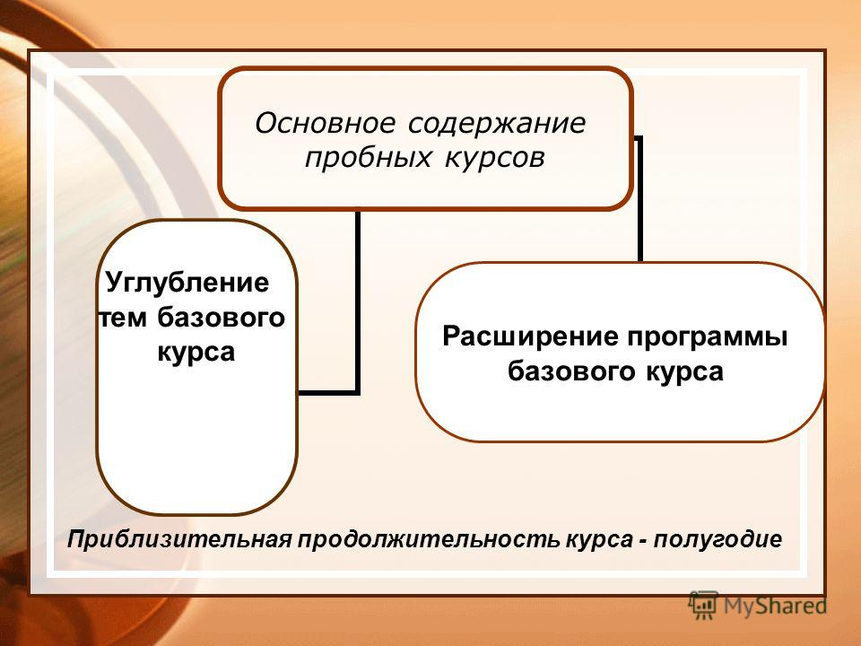 Основное содержание пробных курсов Углубление тем базового курсаРасширение программы базового курса Приблизительная продолжительность курса - полугодие