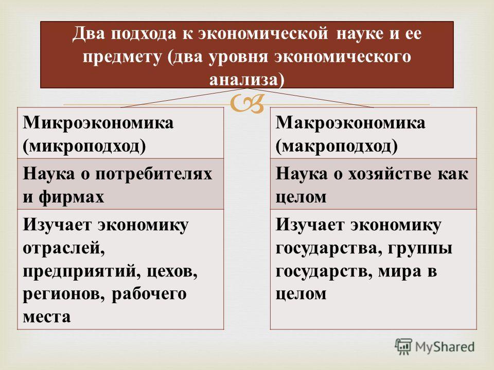 Два подхода к экономической науке и ее предмету (два уровня экономического анализа) Микроэкономика ( микроподход ) Наука о потребителях и фирмах Изучает экономику отраслей, предприятий, цехов, регионов, рабочего места Макроэкономика ( макроподход ) Н