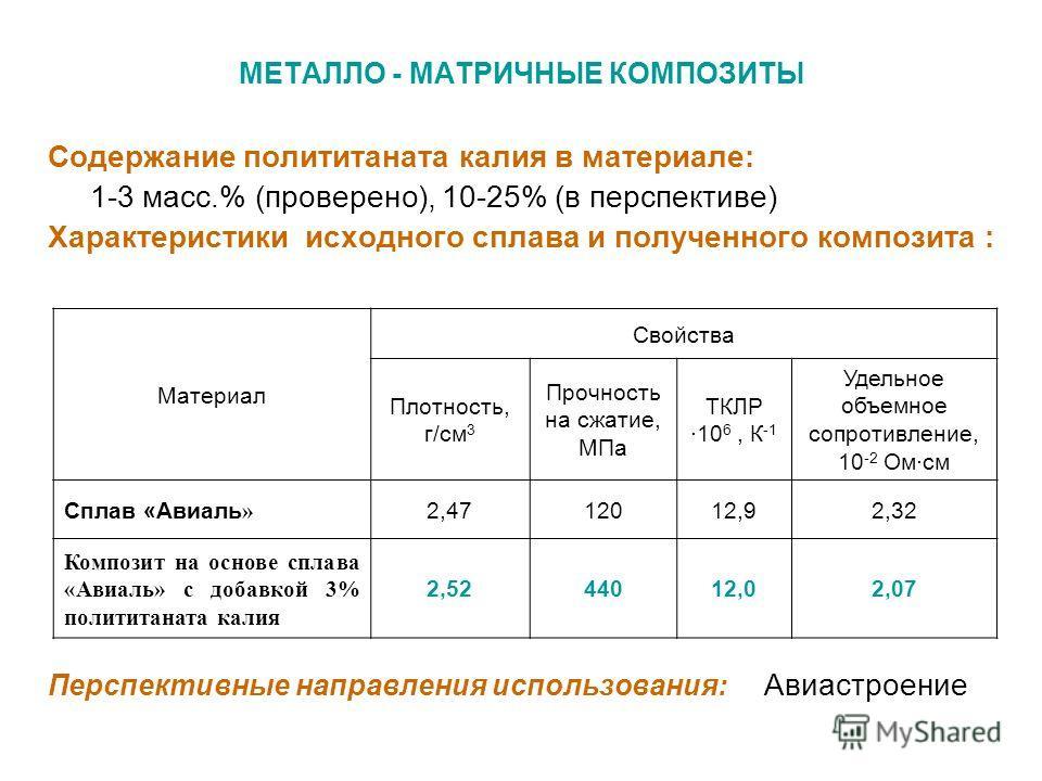 МЕТАЛЛО - МАТРИЧНЫЕ КОМПОЗИТЫ Содержание полититаната калия в материале: 1-3 масс.% (проверено), 10-25% (в перспективе) Характеристики исходного сплава и полученного композита : Перспективные направления использования: Авиастроение Материал Свойства