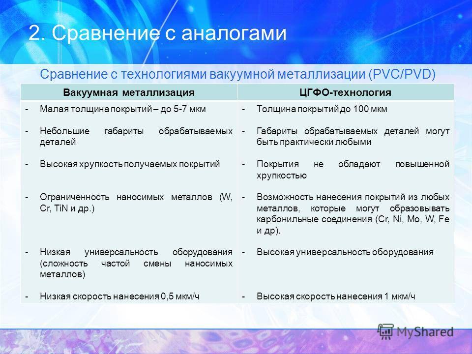 2. Сравнение с аналогами Сравнение с технологиями вакуумной металлизации (PVC/PVD) Вакуумная металлизацияЦГФО-технология -Малая толщина покрытий – до 5-7 мкм -Небольшие габариты обрабатываемых деталей -Высокая хрупкость получаемых покрытий -Ограничен