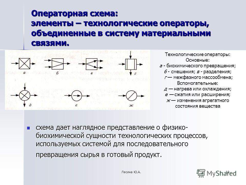 Операторная схема: элементы – технологические операторы, объединенные в систему материальными связями. схема дает наглядное представление о физико- биохимической сущности технологических процессов, используемых системой для последовательного превраще