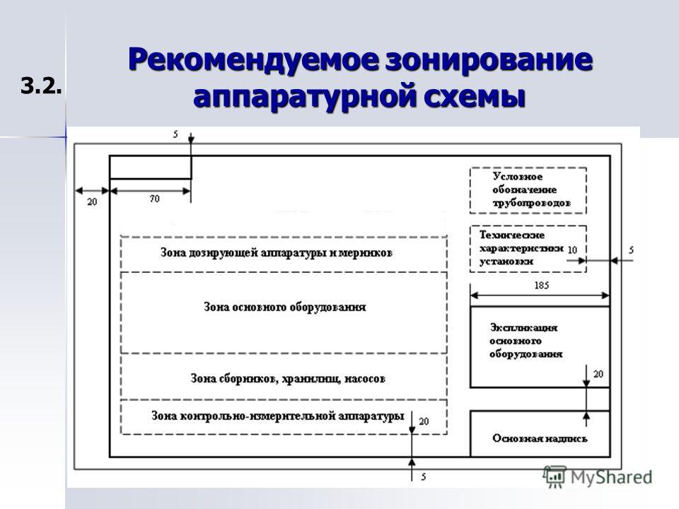 Рекомендуемое зонирование аппаратурной схемы 3.2. 20Лесина Ю.А.