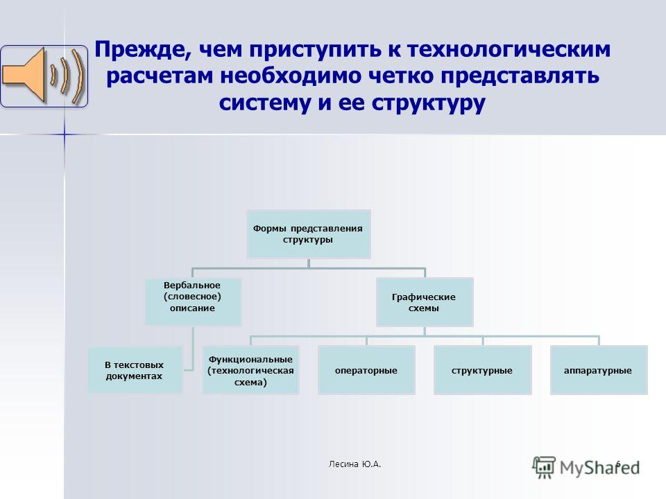 Прежде, чем приступить к технологическим расчетам необходимо четко представлять систему и ее структуру 6Лесина Ю.А. Формы представления структуры Вербальное (словесное) описание В текстовых документах Графические схемы Функциональные (технологическая
