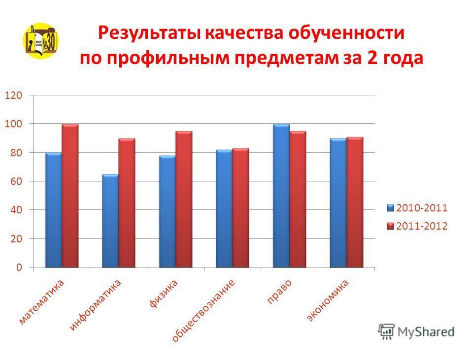 Результаты качества обученности по профильным предметам за 2 года