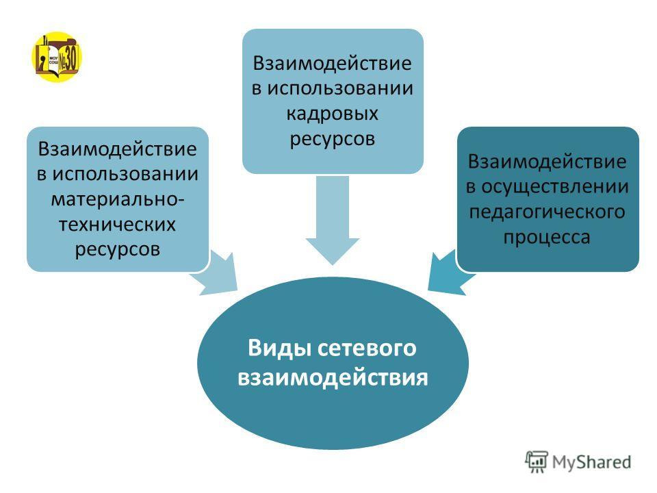 Виды сетевого взаимодействия Взаимодействие в осуществлении педагогического процесса Взаимодействие в использовании кадровых ресурсов Взаимодействие в использовании материально- технических ресурсов