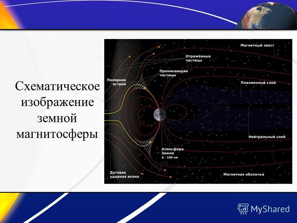 Схематическое изображение земной магнитосферы