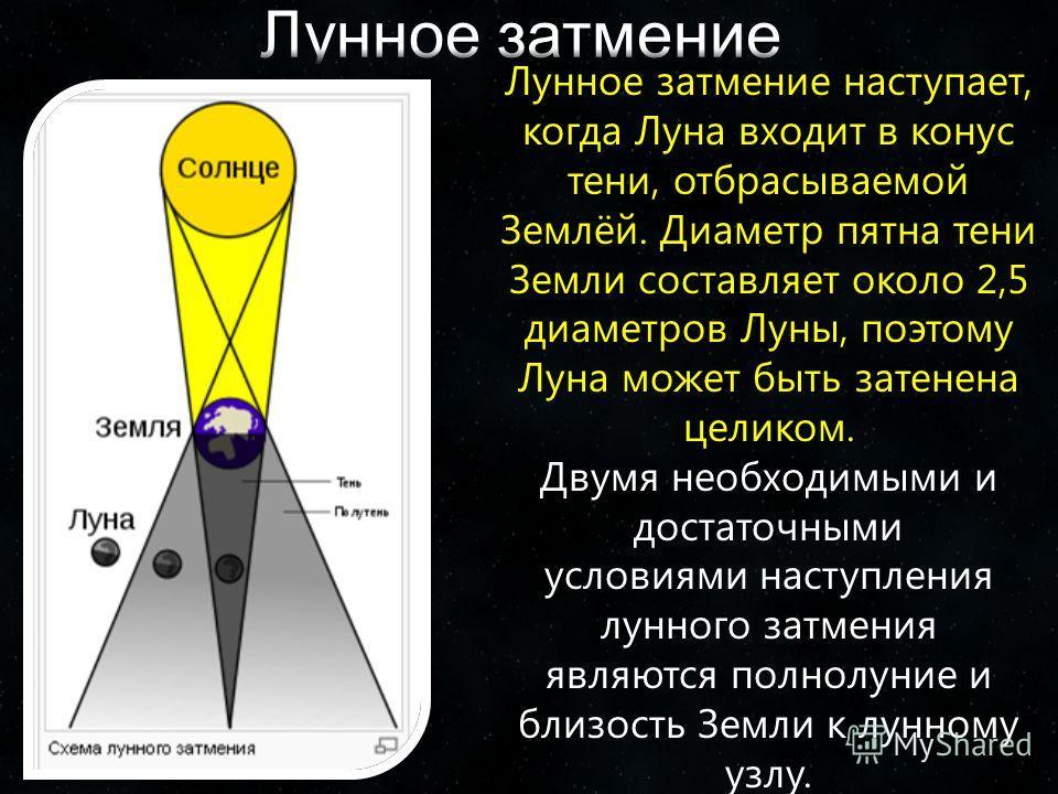 Лунное затмение наступает, когда Луна входит в конус тени, отбрасываемой Землёй. Диаметр пятна тени Земли составляет около 2,5 диаметров Луны, поэтому Луна может быть затенена целиком. Двумя необходимыми и достаточными условиями наступления лунного з