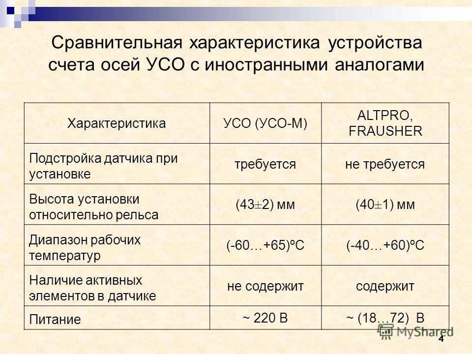 4 Сравнительная характеристика устройства счета осей УСО с иностранными аналогами ХарактеристикаУСО (УСО-М) ALTPRO, FRAUSHER Подстройка датчика при установке требуетсяне требуется Высота установки относительно рельса (43±2) мм(40±1) мм Диапазон рабоч