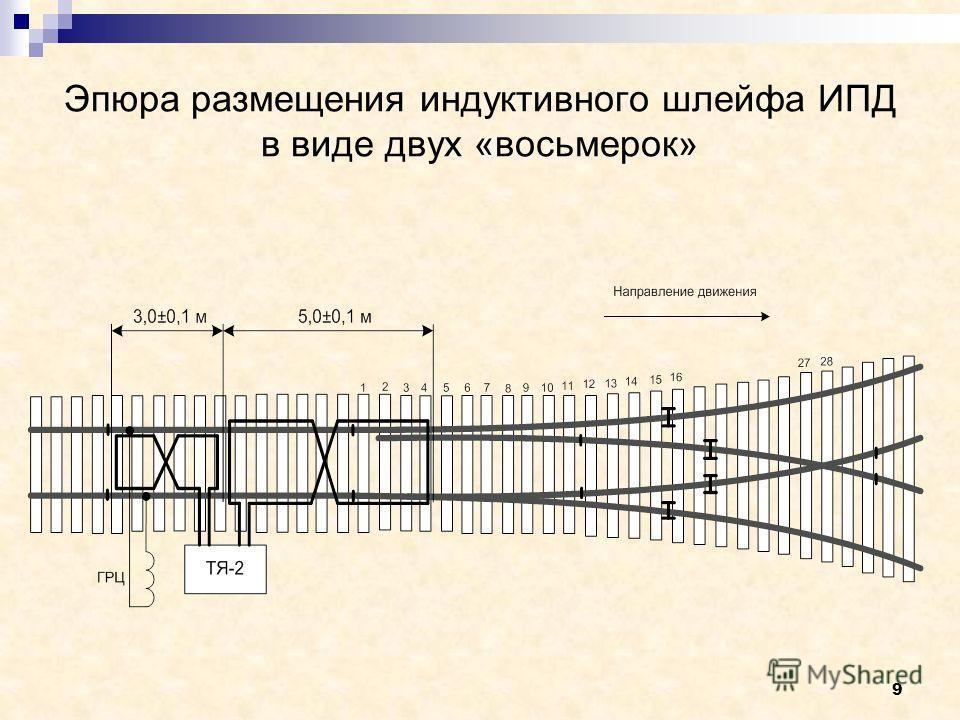 9 Эпюра размещения индуктивного шлейфа ИПД в виде двух «восьмерок»