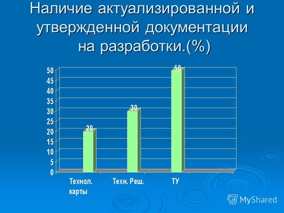 Наличие актуализированной и утвержденной документации на разработки.(%)