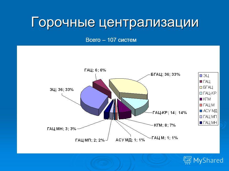 Горочные централизации Всего – 107 систем