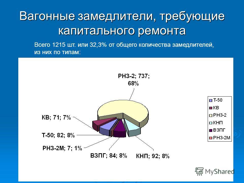 Вагонные замедлители, требующие капитального ремонта Всего 1215 шт. или 32,3% от общего количества замедлителей, из них по типам: