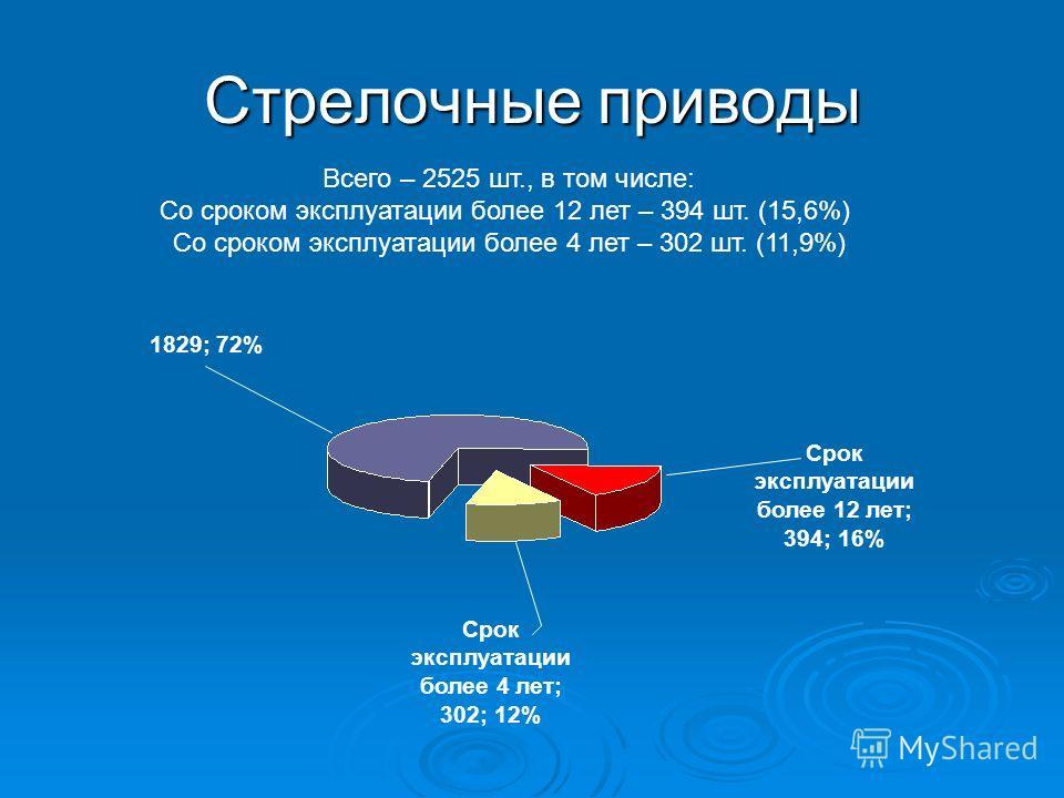 Стрелочные приводы Всего – 2525 шт., в том числе: Со сроком эксплуатации более 12 лет – 394 шт. (15,6%) Со сроком эксплуатации более 4 лет – 302 шт. (11,9%) Срок эксплуатации более 12 лет; 394; 16% Срок эксплуатации более 4 лет; 302; 12% 1829; 72%