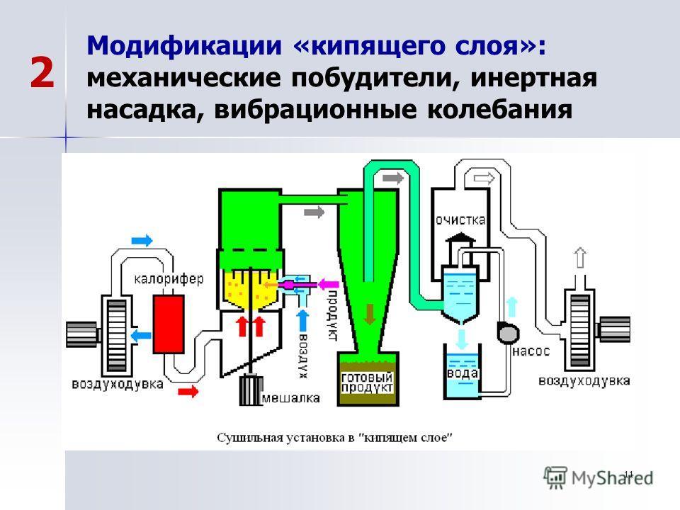 11 Модификации «кипящего слоя»: механические побудители, инертная насадка, вибрационные колебания 2