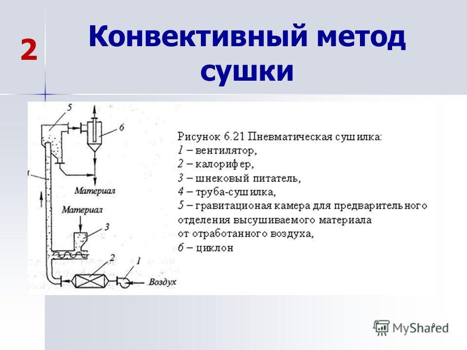 9 Конвективный метод сушки 2