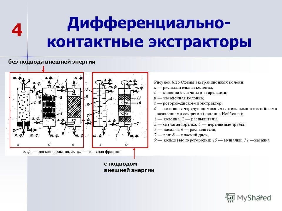 11 Дифференциально- контактные экстракторы без подвода внешней энергии с подводом внешней энергии 4
