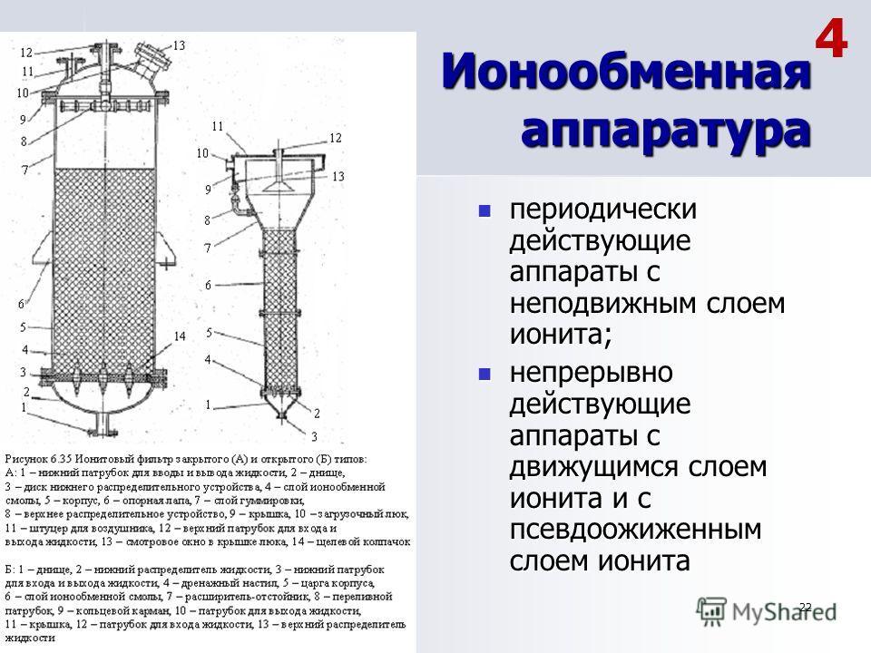22 Ионообменная аппаратура периодически действующие аппараты с неподвижным слоем ионита; периодически действующие аппараты с неподвижным слоем ионита; непрерывно действующие аппараты с движущимся слоем ионита и с псевдоожиженным слоем ионита непрерыв