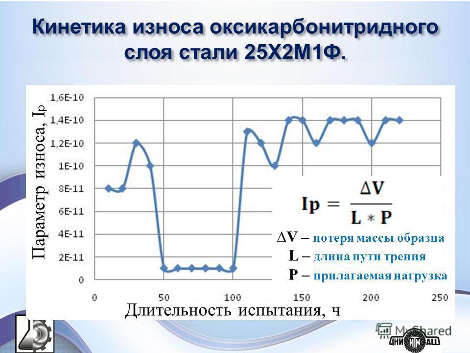Кинетика износа оксикарбонитридного слоя стали 25Х2М1Ф. Параметр износа, I p Длительность испытания, ч V – потеря массы образца L – длина пути трения Р – прилагаемая нагрузка