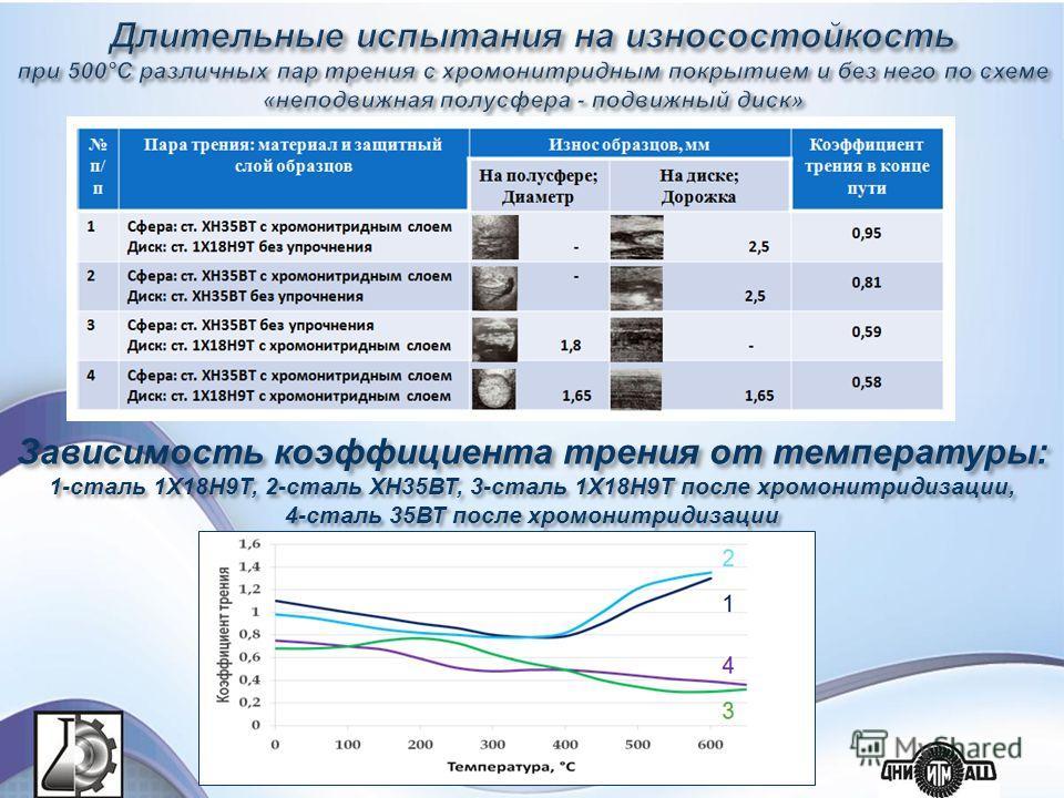 Зависимость коэффициента трения от температуры: 1-сталь 1Х18Н9Т, 2-сталь ХН35ВТ, 3-сталь 1Х18Н9Т после хромонитридизации, 4-сталь 35ВТ после хромонитридизации