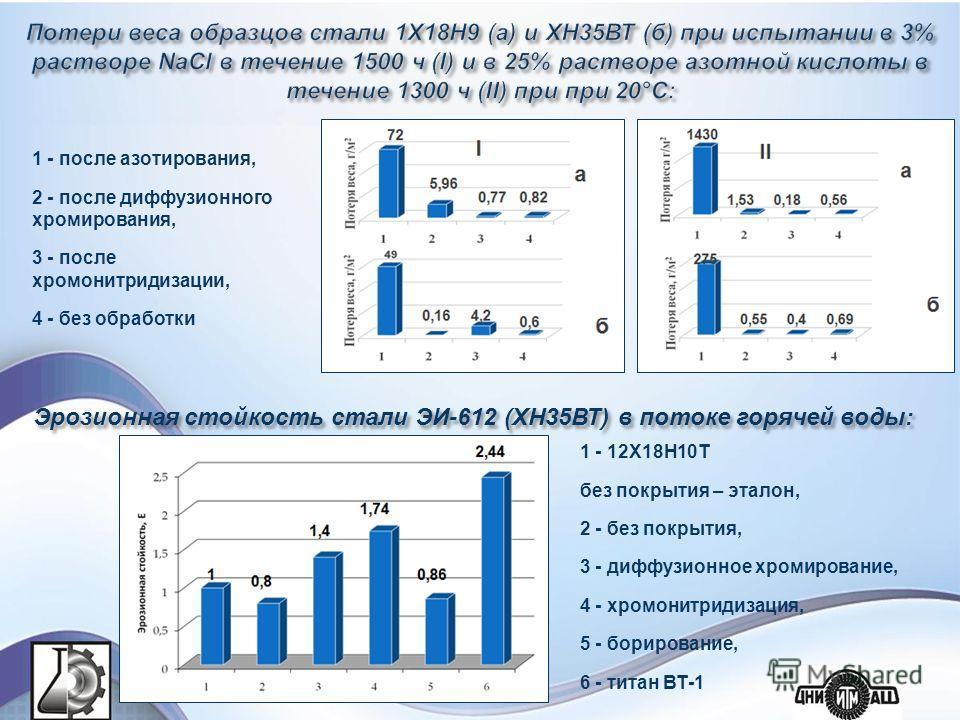Эрозионная стойкость стали ЭИ-612 (ХН35ВТ) в потоке горячей воды: 1 - 12Х18Н10Т без покрытия – эталон, 2 - без покрытия, 3 - диффузионное хромирование, 4 - хромонитридизация, 5 - борирование, 6 - титан ВТ-1 1 - после азотирования, 2 - после диффузион