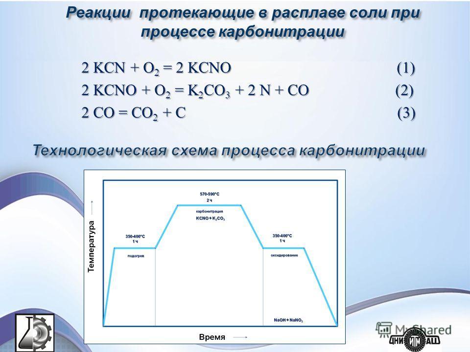 2 KCN + O 2 = 2 KCNO (1) 2 KCNO + O 2 = K 2 CO 3 + 2 N + CO (2) 2 CO = CO 2 + C (3) Реакции протекающие в расплаве соли при процессе карбонитрации