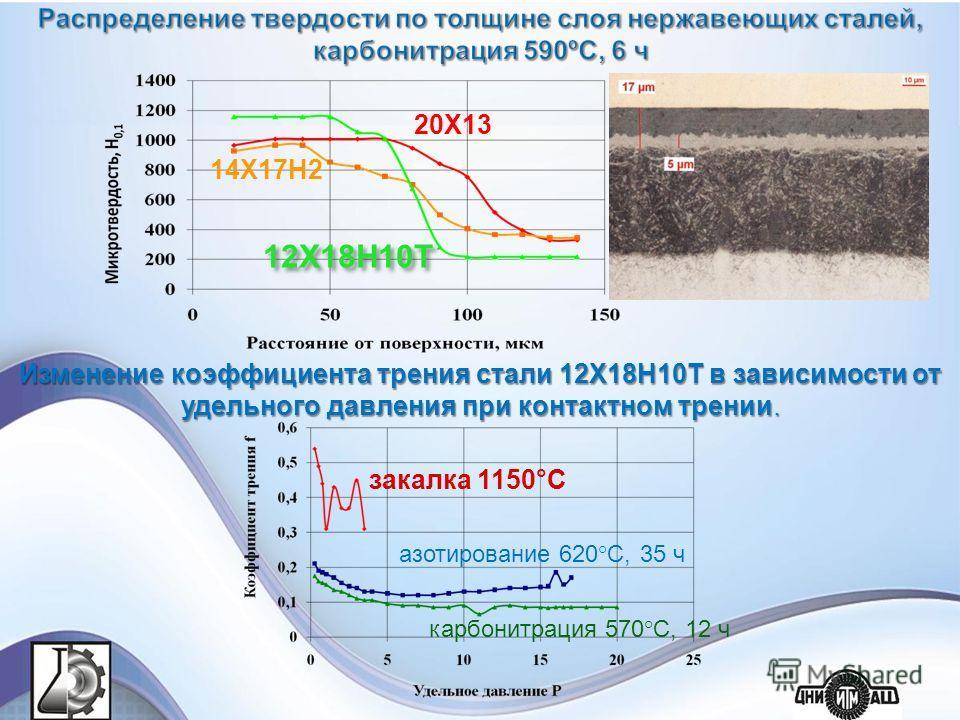 20Х13 14Х17Н2 12Х18Н10Т закалка 1150°С азотирование 620°С, 35 ч карбонитрация 570°С, 12 ч Изменение коэффициента трения стали 12Х18Н10Т в зависимости от удельного давления при контактном трении.
