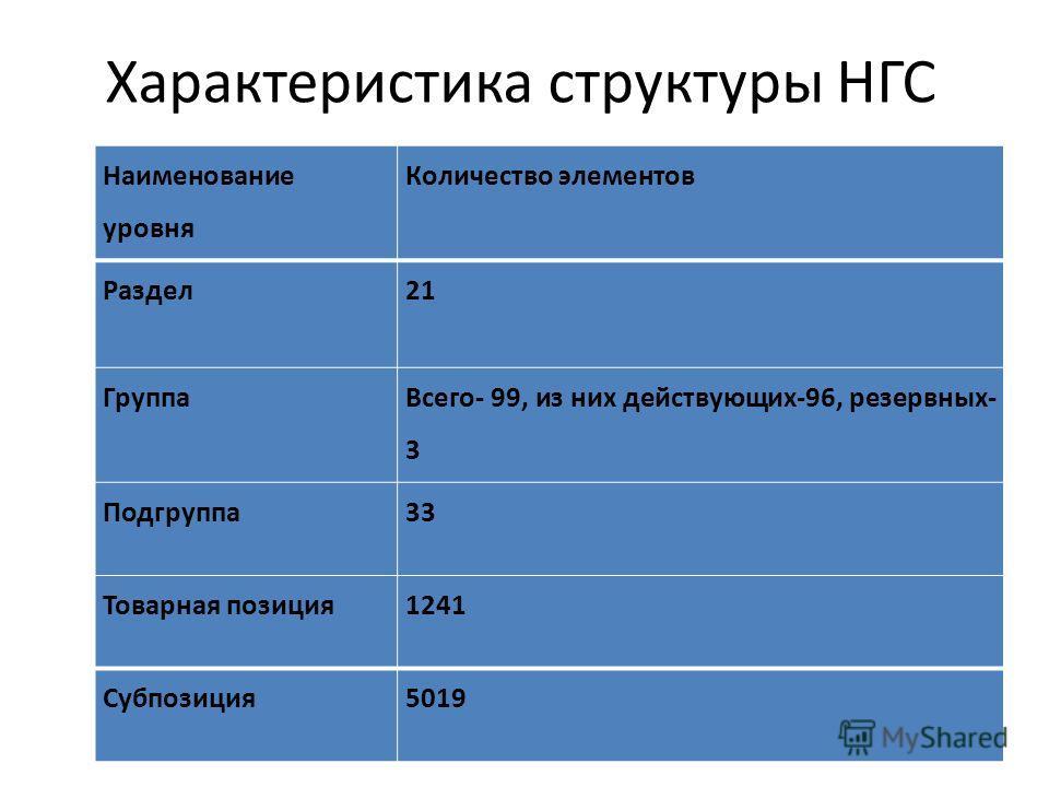 Наименование уровня Количество элементов Раздел21 Группа Всего- 99, из них действующих-96, резервных- 3 Подгруппа33 Товарная позиция1241 Субпозиция5019 Характеристика структуры НГС