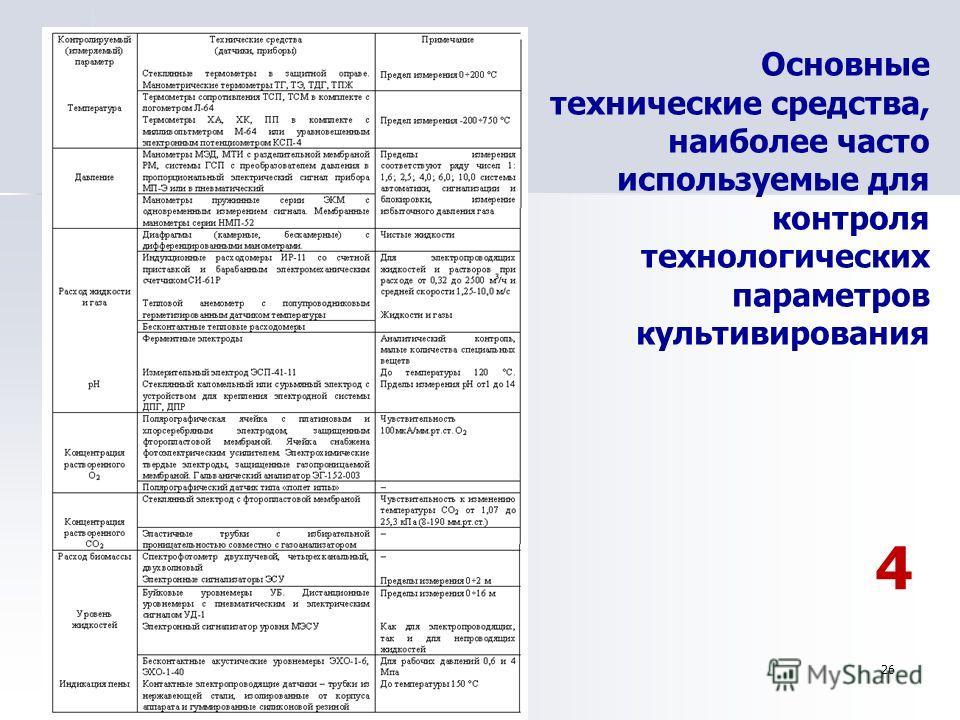 26 Основные технические средства, наиболее часто используемые для контроля технологических параметров культивирования 4