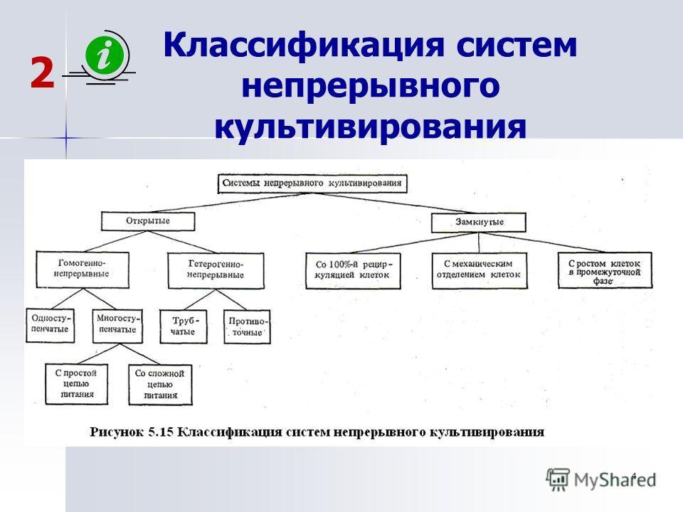 4 Классификация систем непрерывного культивирования 2