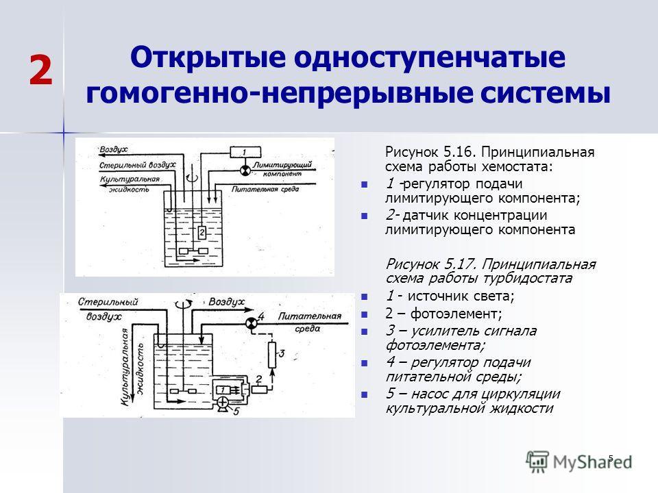 5 Открытые одноступенчатые гомогенно-непрерывные системы Рисунок 5.16. Принципиальная схема работы хемостата: 1 -регулятор подачи лимитирующего компонента; 1 -регулятор подачи лимитирующего компонента; 2- датчик концентрации лимитирующего компонента