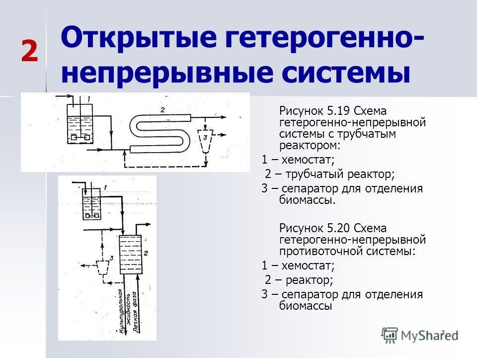 7 Открытые гетерогенно- непрерывные системы Рисунок 5.19 Схема гетерогенно-непрерывной системы с трубчатым реактором: 1 – хемостат; 2 – трубчатый реактор; 2 – трубчатый реактор; 3 – сепаратор для отделения биомассы. Рисунок 5.20 Схема гетерогенно-неп