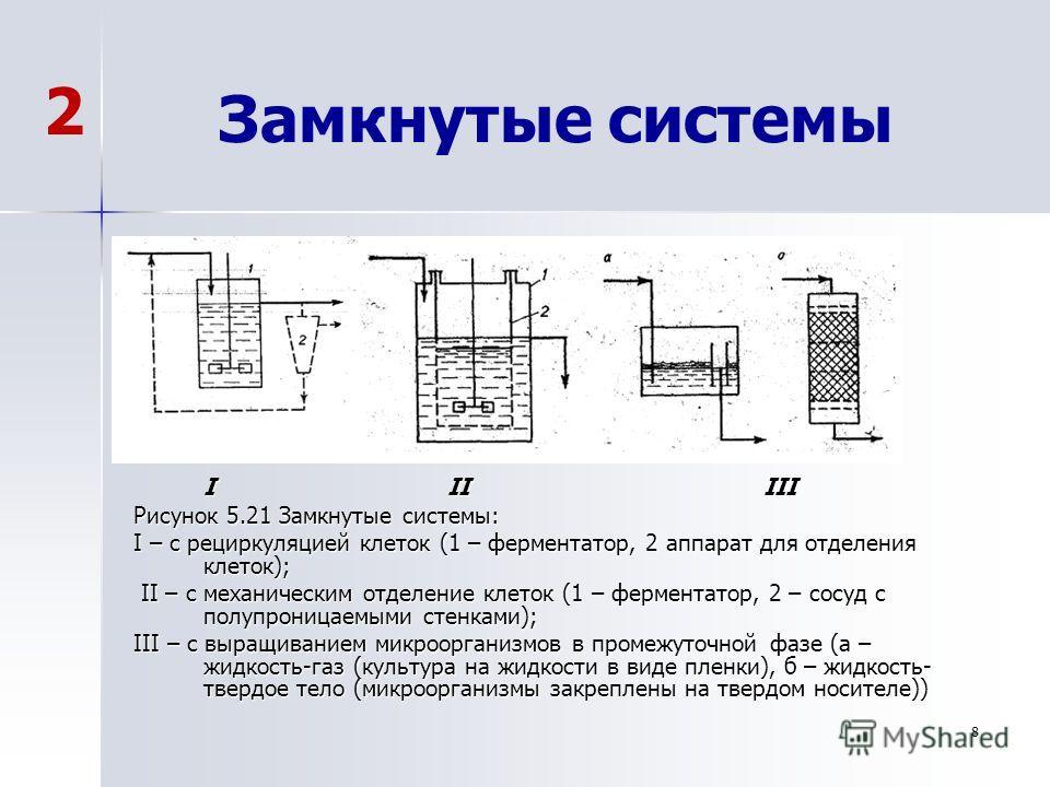 8 Замкнутые системы I IIIII Рисунок 5.21 Замкнутые системы: I – с рециркуляцией клеток (1 – ферментатор, 2 аппарат для отделения клеток); II – с механическим отделение клеток (1 – ферментатор, 2 – сосуд с полупроницаемыми стенками); II – с механическ
