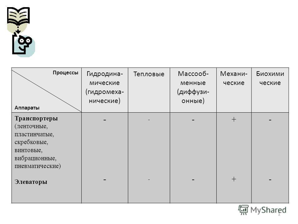 1 Процессы Аппараты Гидродина- мические (гидромеха- нические) ТепловыеМассооб- менные (диффузи- онные) Механи- ческие Биохими ческие Транспортеры (ленточные, пластинчатые, скребковые, винтовые, вибрационные, пневматические) Элеваторы ---- ---- ---- +