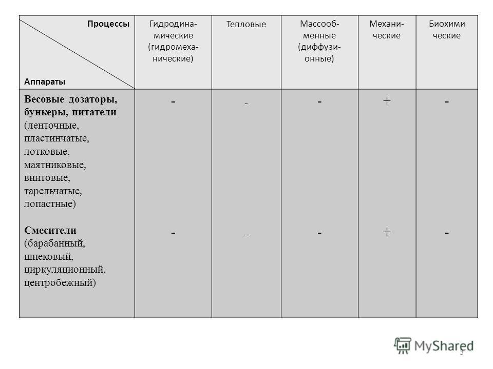 3 Процессы Аппараты Гидродина- мические (гидромеха- нические) ТепловыеМассооб- менные (диффузи- онные) Механи- ческие Биохими ческие Весовые дозаторы, бункеры, питатели (ленточные, пластинчатые, лотковые, маятниковые, винтовые, тарельчатые, лопастные