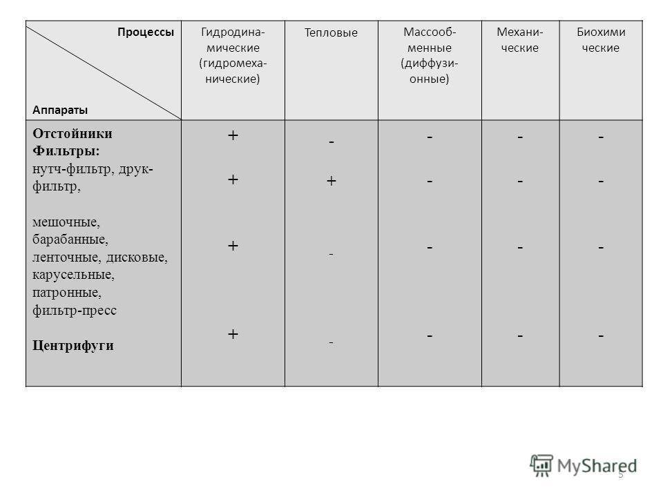 5 Процессы Аппараты Гидродина- мические (гидромеха- нические) ТепловыеМассооб- менные (диффузи- онные) Механи- ческие Биохими ческие Отстойники Фильтры: нутч-фильтр, друк- фильтр, мешочные, барабанные, ленточные, дисковые, карусельные, патронные, фил